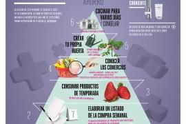 Piramide Alimimentacion Economica